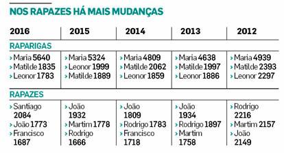 Nomes Femininos 2018 Ponta Delgada-21033